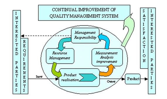 质量控制系统